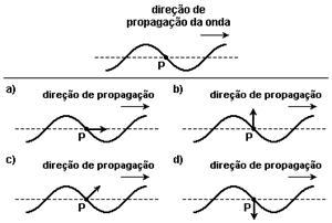 Onda - sentido e direção Image023