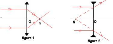 25dacfb7ec ... principal (figura 1) e por ele passam os prolongamentos dos raios  emergentes quando na lente divergente incide um feixe de raios paralelos.  (figura 2).