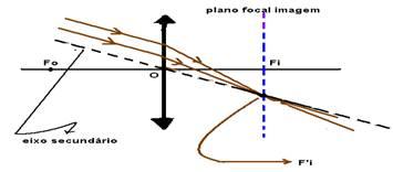 ce5dbca31ac61 Assim, quando um feixe de raios paralelos incide numa lente convergente,  paralelamente a um de seus eixos secundários, se refrata convergindo em um  ponto ...
